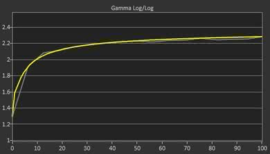LG 27UK650-W Post Gamma Curve Picture