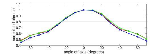 LG 32GN50T-B Vertical Chroma Graph