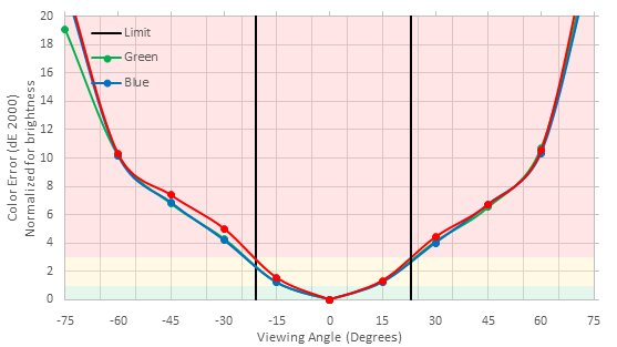 MSI Optix G27C Vertical Color Shift Picture