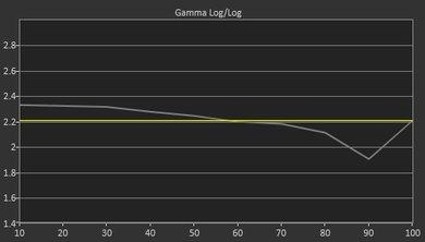 LeEco Super4 Pre Gamma Curve Picture