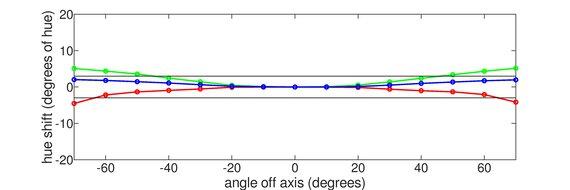 Acer Predator X25 bmiiprzx Horizontal Hue Graph