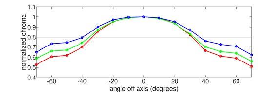 Dell U3219Q Vertical Chroma Graph