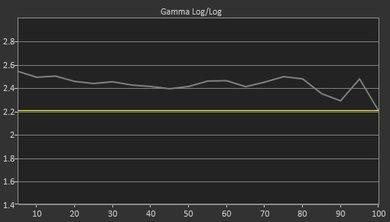LG B7A Pre Gamma Curve Picture