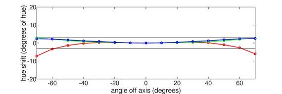 HP X24ih Horizontal Hue Graph
