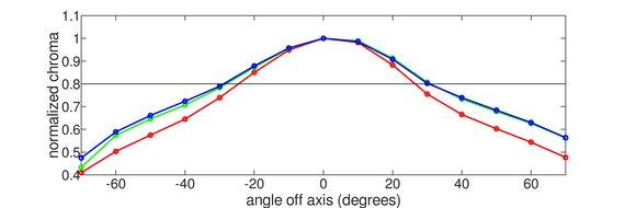 ASUS  TUF VG27VQ Vertical Chroma Graph