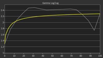 ASUS ZenScreen Go MB16AHP Pre Gamma Curve Picture