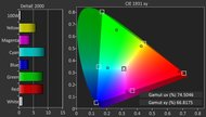 Samsung KS9000 Color Gamut DCI-P3 Picture
