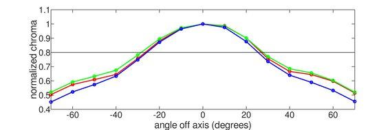 LG 32GN600-B Vertical Chroma Graph