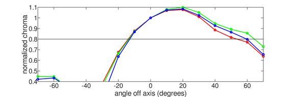 ASUS TUF Gaming VG258QM Vertical Chroma Graph