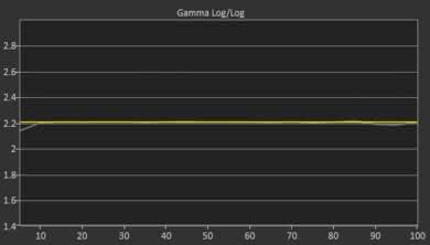 LG SK9500 Post Gamma Curve Picture