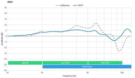 Plantronics RIG 800LX Wireless PRTF