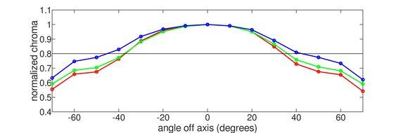 LG 27GN950-B Vertical Chroma Graph