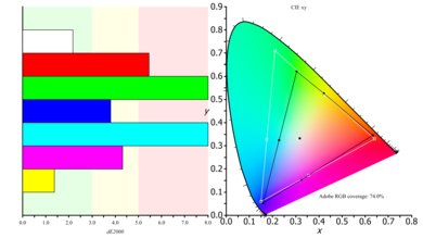 ASUS PB277Q Color Gamut ARGB Picture