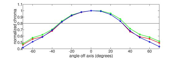 Dell S2721DGF Vertical Chroma Graph