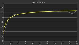 Samsung Odyssey Neo G9 Post Gamma Curve Picture