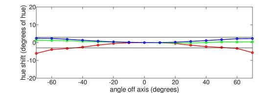 Gigabyte M32U Vertical Hue Graph