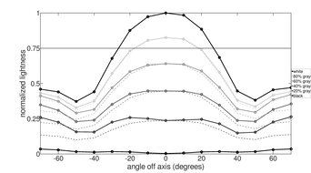 MSI Optix G27C6 Vertical Lightness Graph