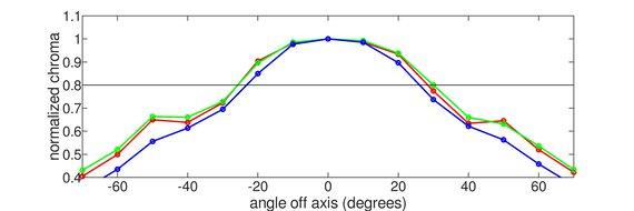 MSI Optix G27C4 Horizontal Chroma Graph