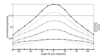 LG 32GN50T-B Horizontal Lightness Graph