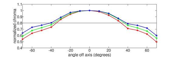 LG 27GP950-B Vertical Chroma Graph