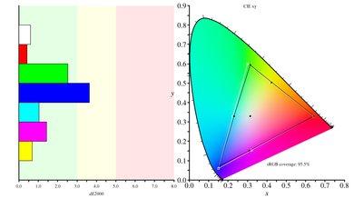 Acer GN246HL Color Gamut sRGB Picture
