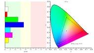 Acer GN246HL Bbid Color Gamut sRGB Picture