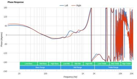 Astro A20 Wireless Phase Response