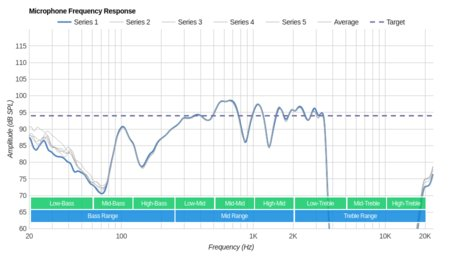 Altec Lansing True Evo Truly Wireless Microphone Frequency Response