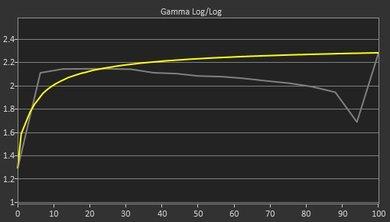 Samsung UE590 Pre Gamma Curve Picture