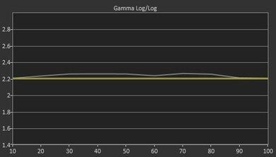 Sony X850C Pre Gamma Curve Picture