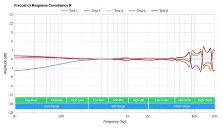 MEE audio M6 PRO Consistency R