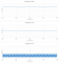 Sony X850G Backlight chart