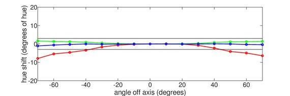 Acer Nitro XV273 Xbmiiprzx Vertical Hue Graph