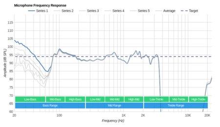 Creative Sound Blaster EVO ZxR Wireless Microphone Frequency Response