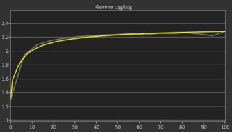 Samsung Odyssey G5 LC27G55T Post Gamma Curve Picture
