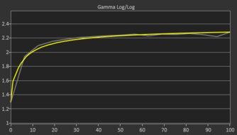 Samsung Odyssey G5 Post Gamma Curve Picture
