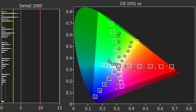 Samsung NU7300 Color Gamut DCI-P3 Picture