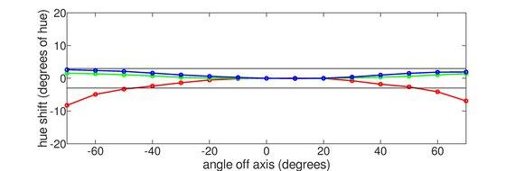 Gigabyte G27Q Horizontal Hue Graph