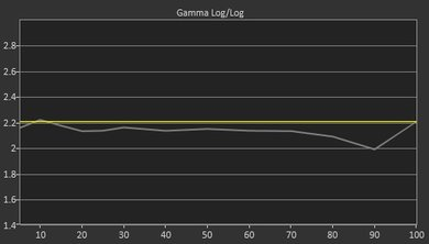 TCL P607 Pre Gamma Curve Picture