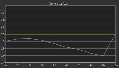 LG UF6400 Pre Gamma Curve Picture