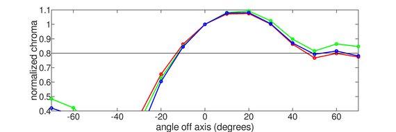 ASUS VG248QE Vertical Chroma Graph