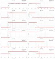 Sony X850D Response Time Chart