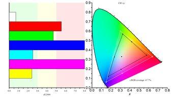Lepow Z1 Color Gamut sRGB Picture