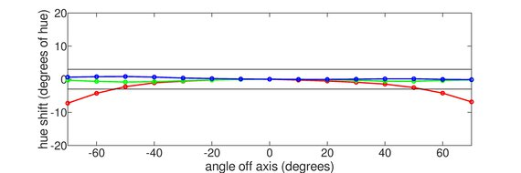 LG 34GN850-B Horizontal Hue Graph