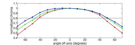 Acer Predator XB271HU Horizontal Chroma Graph