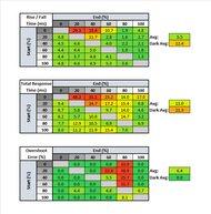 MSI Optix G27C5 Response Time Table