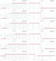 Samsung J5500 Response Time Chart