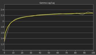 AOC CU34G2X Post Gamma Curve Picture