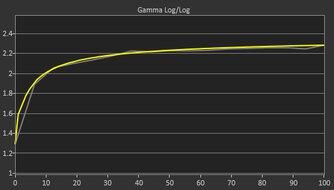 ViewSonic Elite XG270QG Post Gamma Curve Picture