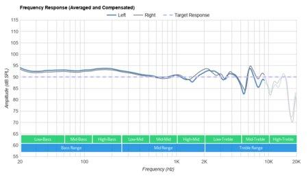 https://i.rtings.com/images/reviews/headphones/bose/quietcomfort-35-ii/quietcomfort-35-ii-frequency-response-14-graph-small.jpg